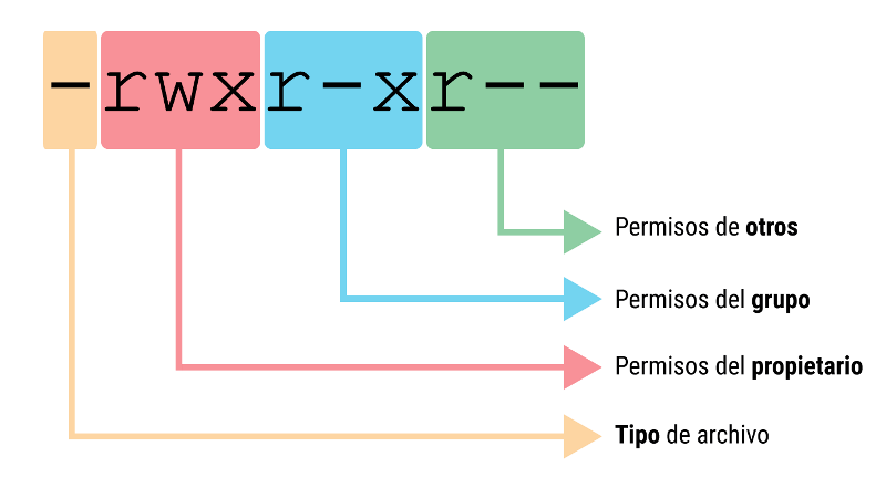 تعیین مجوزهای دسترسی فایل در لینوکس